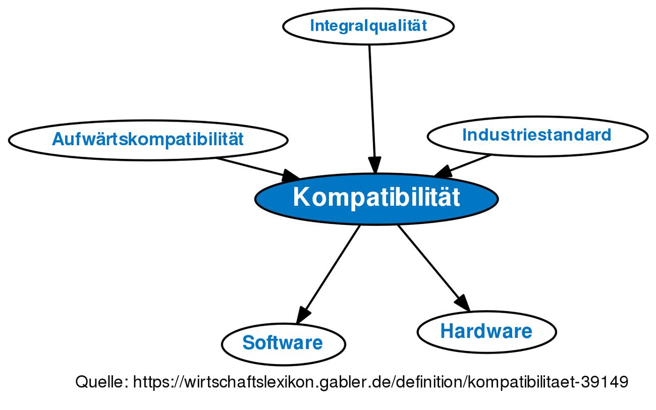Kompatibilität Definition
