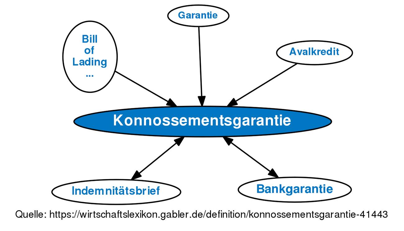 ᐅ Konnossementsgarantie • Definition im Gabler Wirtschaftslexikon ...