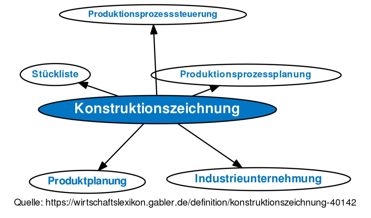 Definition »Konstruktionszeichnung | Gabler Wirtschaftslexikon Online