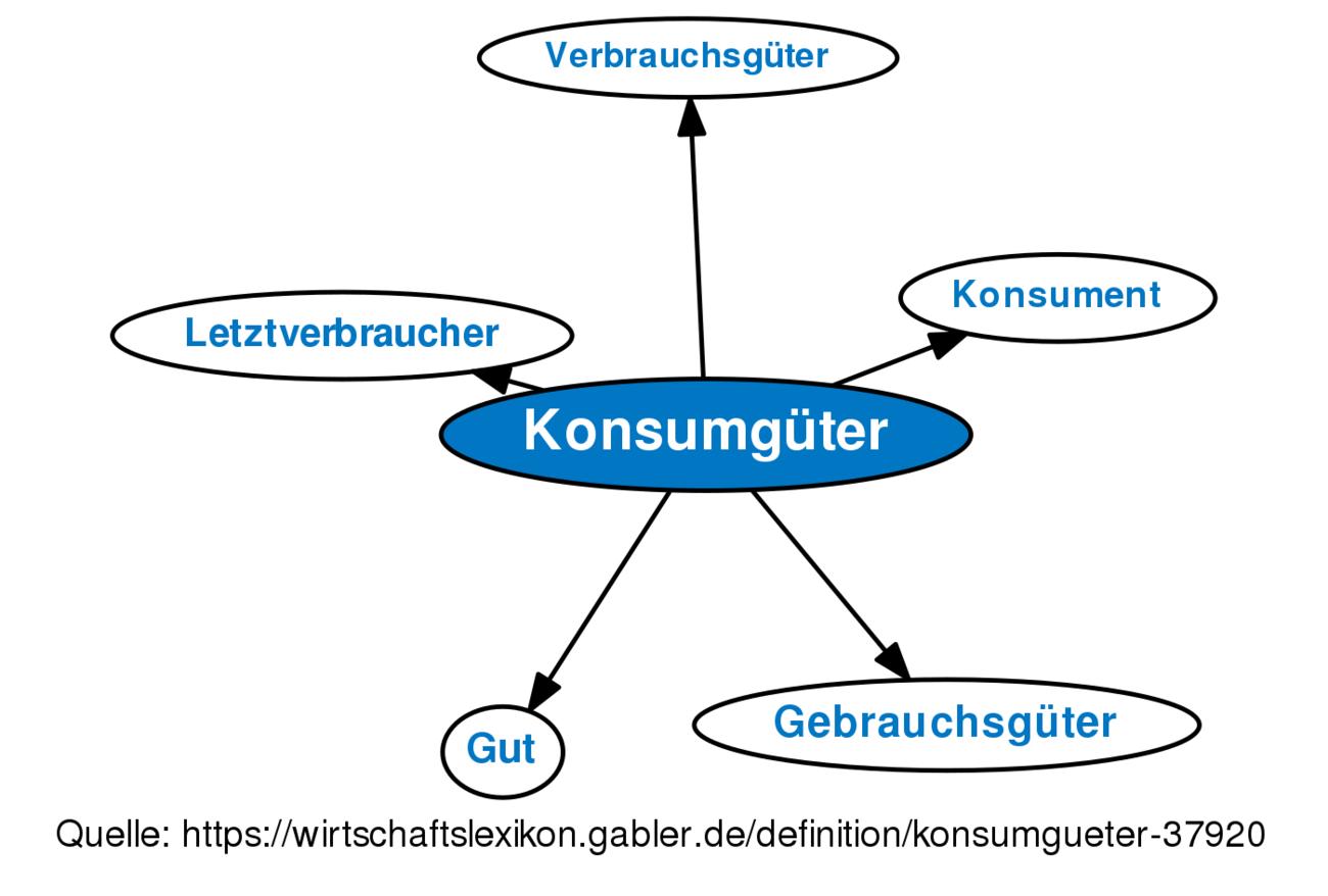 definition konsumgter im gabler wirtschaftslexikon - Konsumguter Beispiele