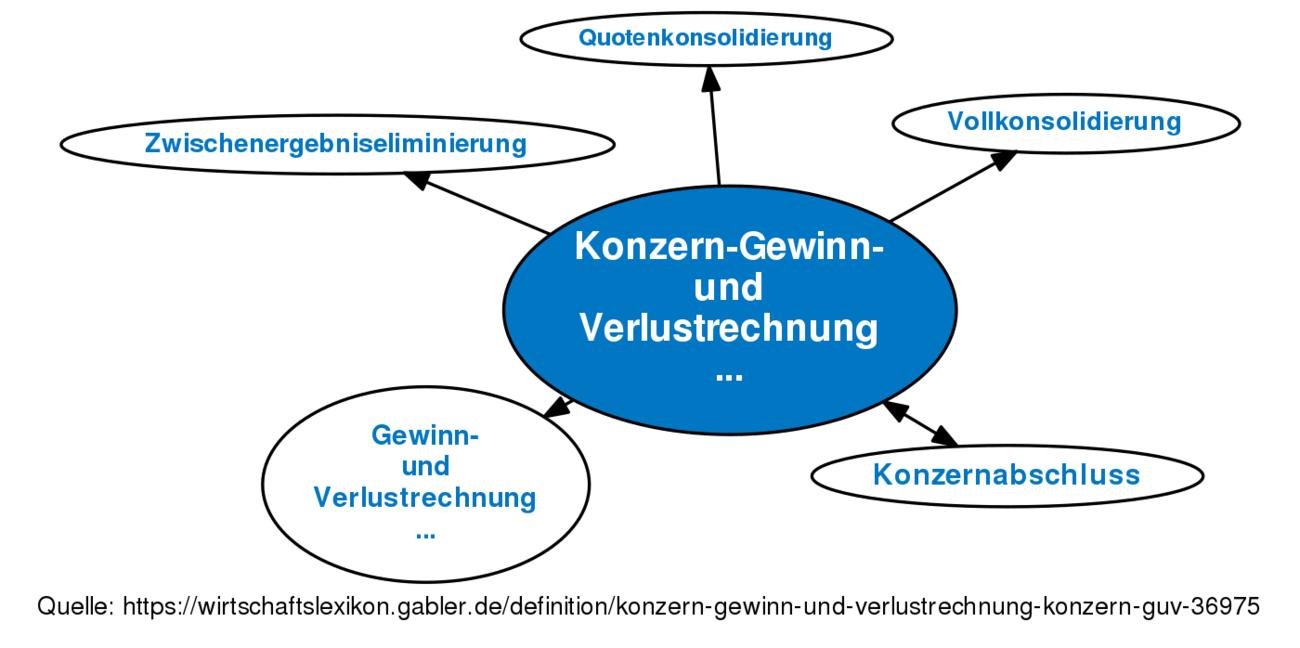 ᐅ Konzern-Gewinn- und Verlustrechnung (Konzern-GuV) • Definition im ...