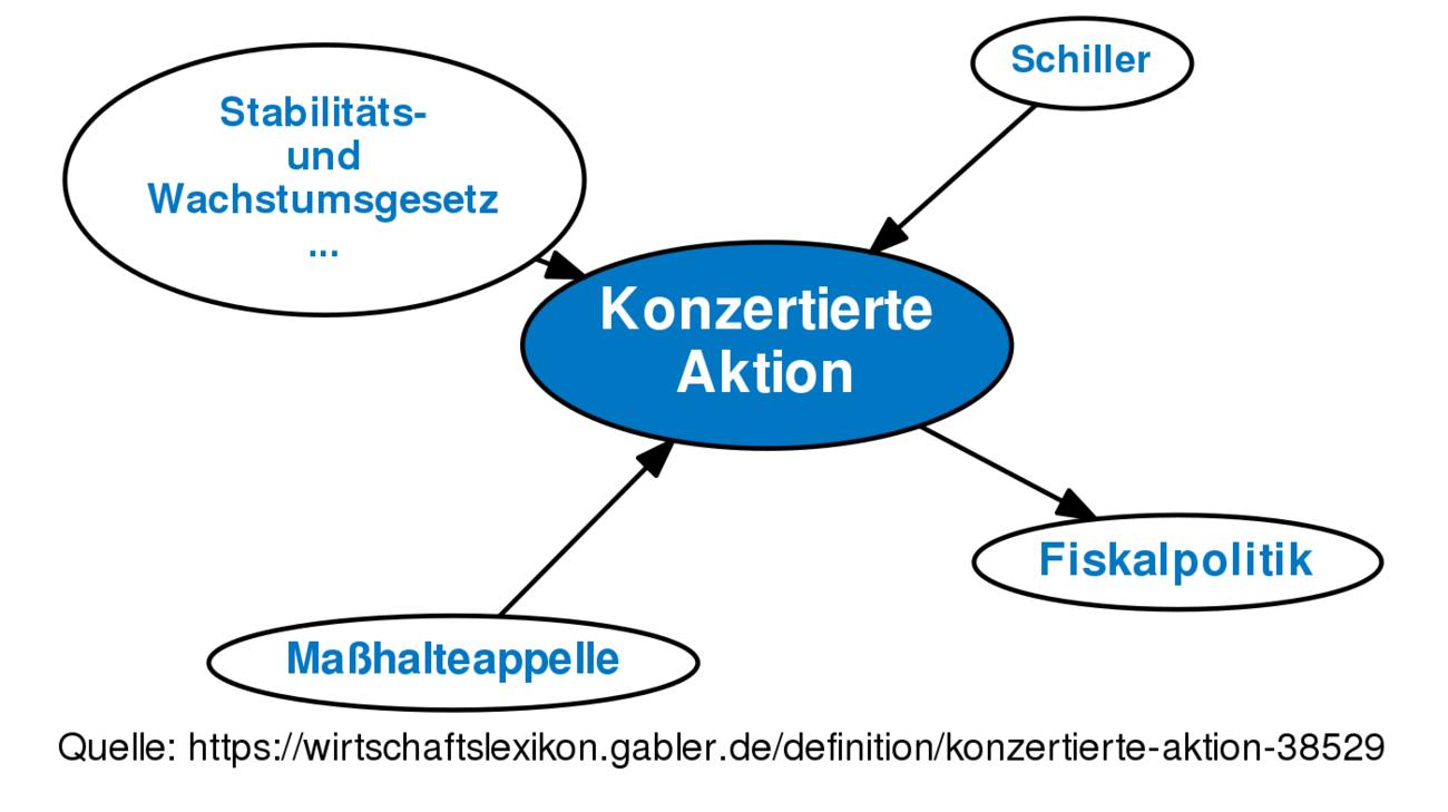 Konzertierte Aktion Definition Gabler Wirtschaftslexikon