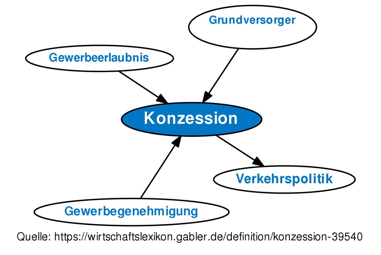 KonzeГџionen Definition