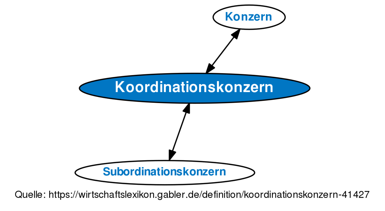 definition konzern