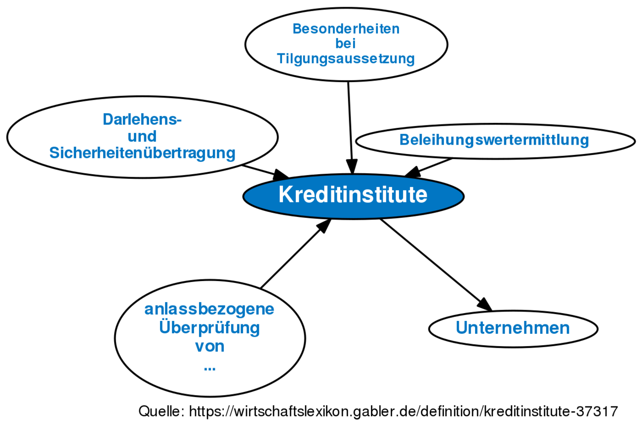Kreditinstitute Definition Gabler Wirtschaftslexikon