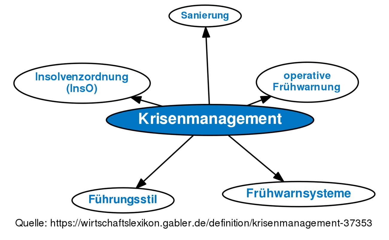 KRISENMANAGEMENT IN PROJEKTEN PDF