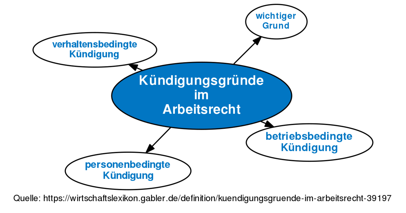 Definition Revision Von Kündigungsgründe Im Arbeitsrecht Vom Mo
