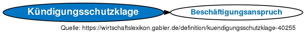 Kündigungsschutzklage Definition Gabler Wirtschaftslexikon
