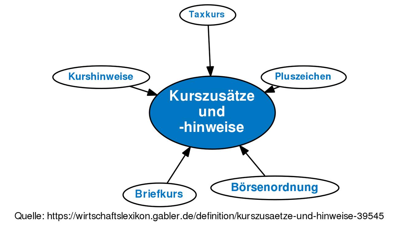 Revision Von Kurszusätze Und Hinweise Vom Mo 19022018 1449