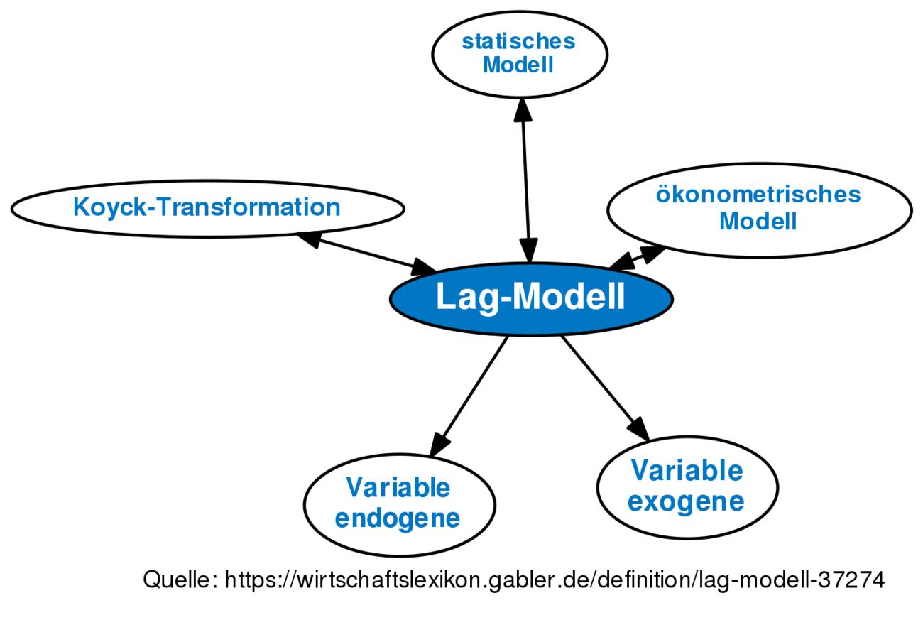 Definition »Lag-Modell« im Gabler Wirtschaftslexikon