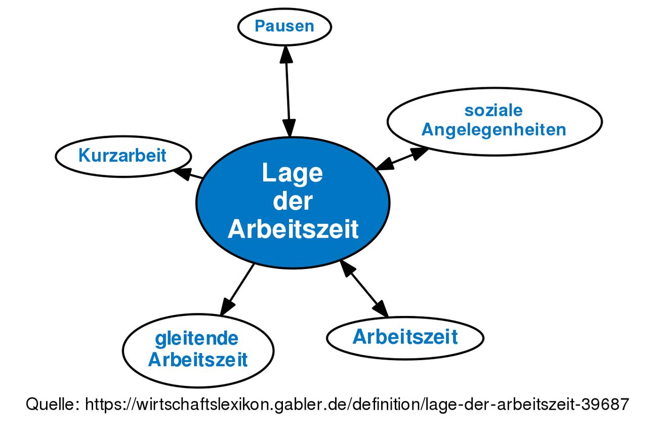 Lage Der Arbeitszeit Definition Gabler Wirtschaftslexikon