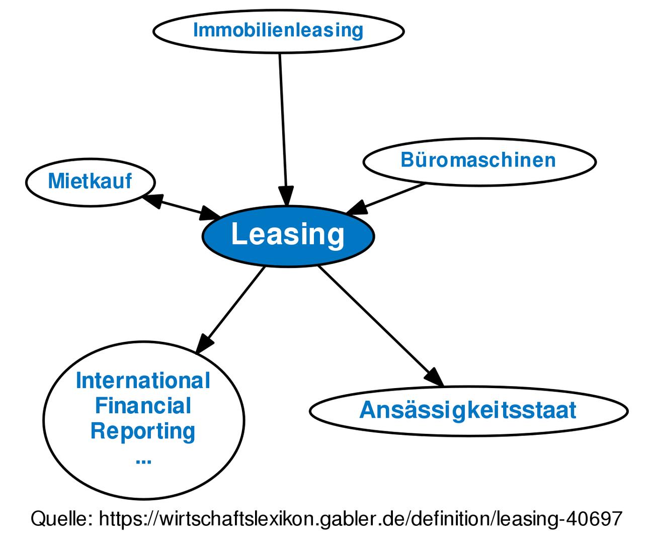 ᐅ Leasing • Definition im Gabler Wirtschaftslexikon Online