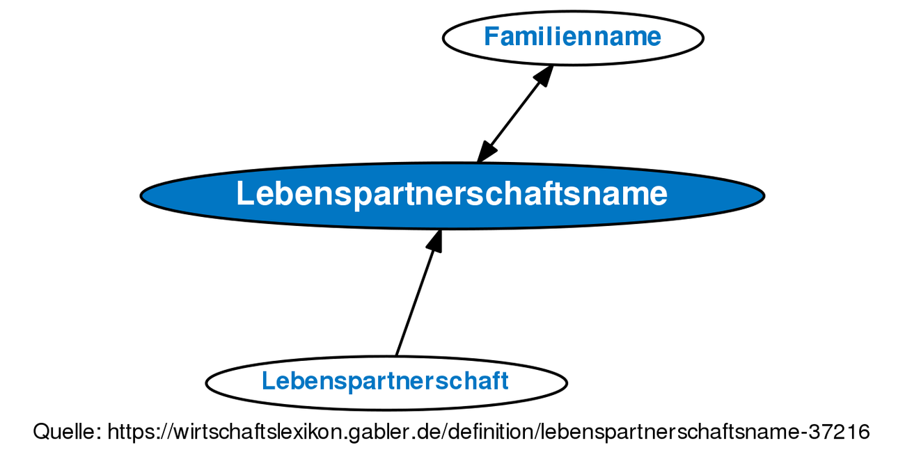 definition lebenspartner
