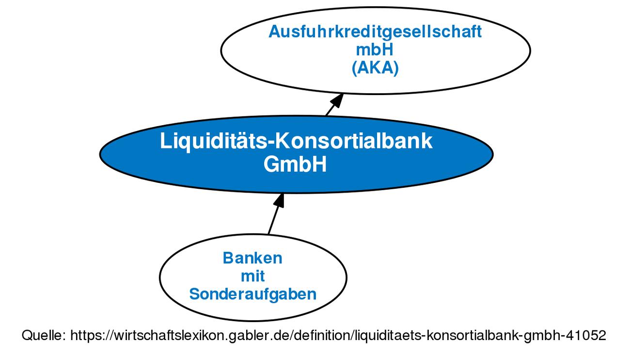 definition revision von liquidit ts konsortialbank gmbh. Black Bedroom Furniture Sets. Home Design Ideas
