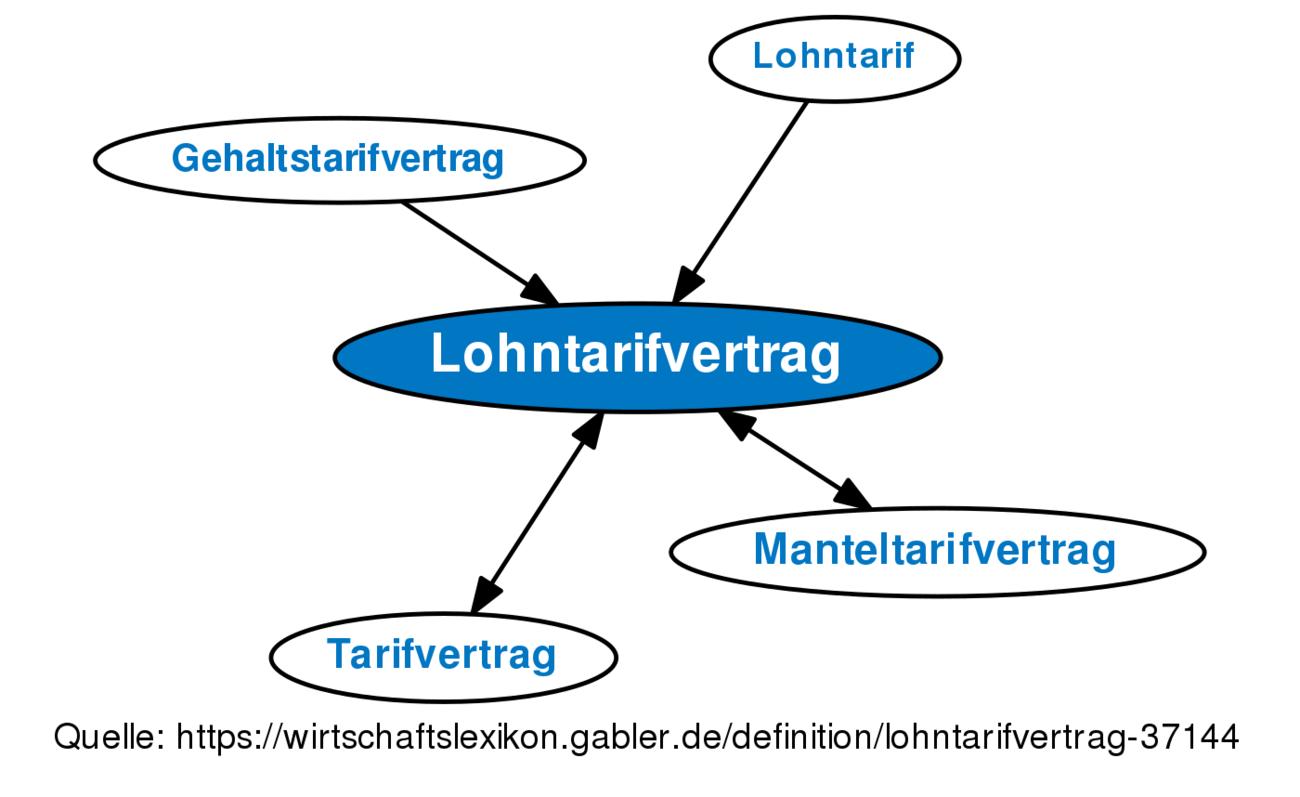 ᐅ Lohntarifvertrag • Definition im Gabler Wirtschaftslexikon Online