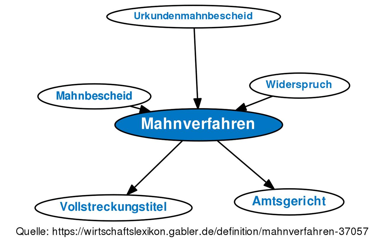 Mahnverfahren Definition Gabler Wirtschaftslexikon