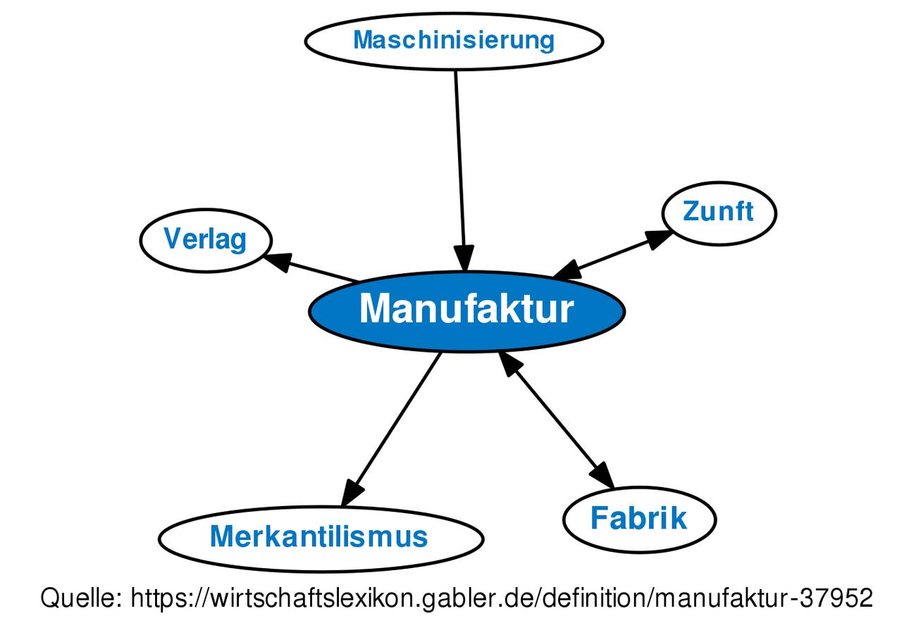 Großzügig Schaltplandefinition Zeitgenössisch - Elektrische ...