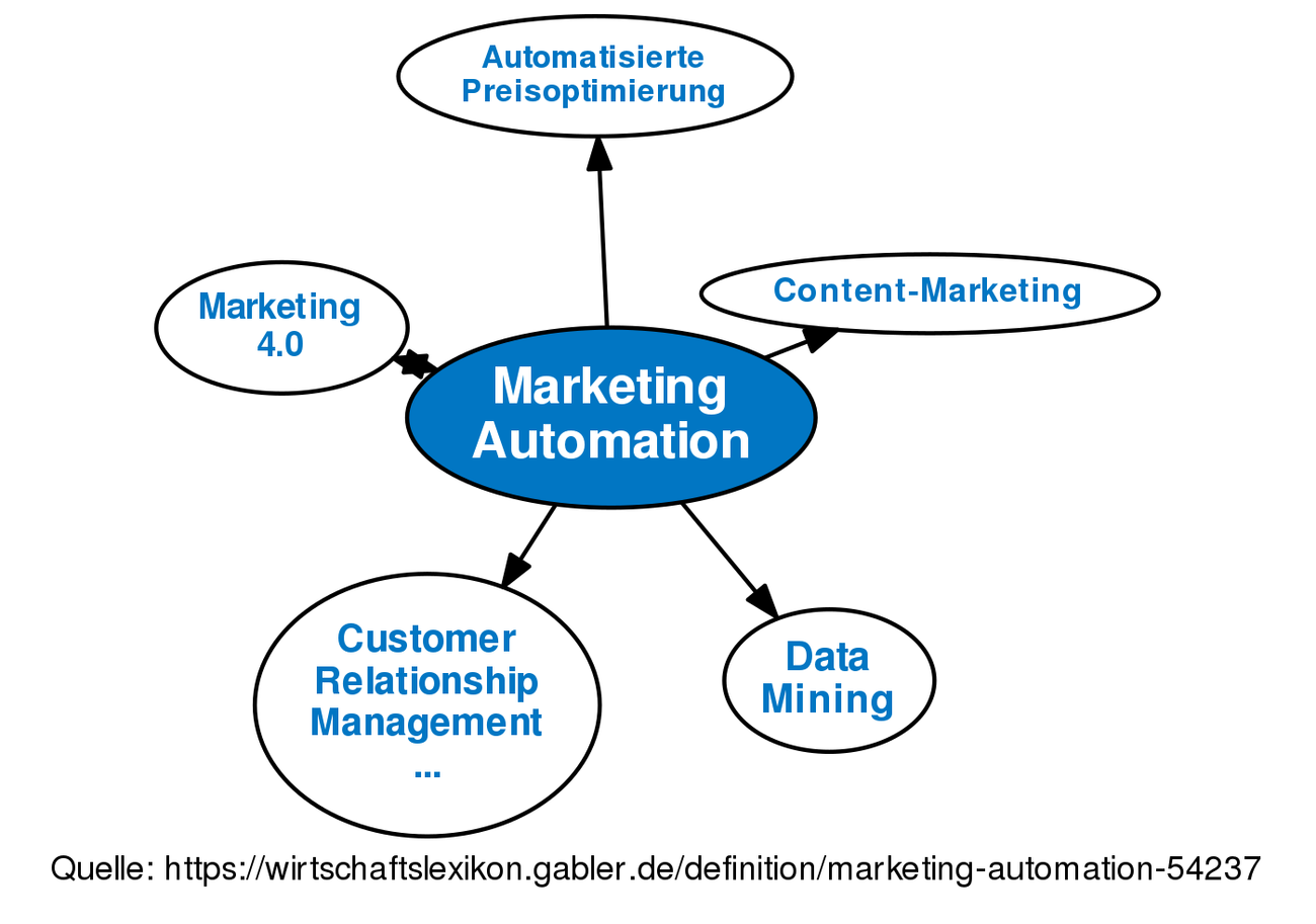 Marketing Automation  U2022 Definition