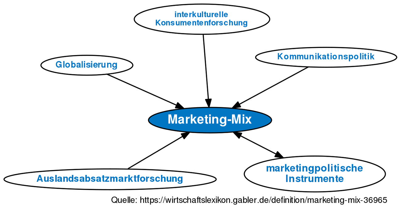 """the term marketing mix Product mix, product line and product items  let us define the term: philip kotler: """"a product mix is the set of all product lines and items that a particular."""
