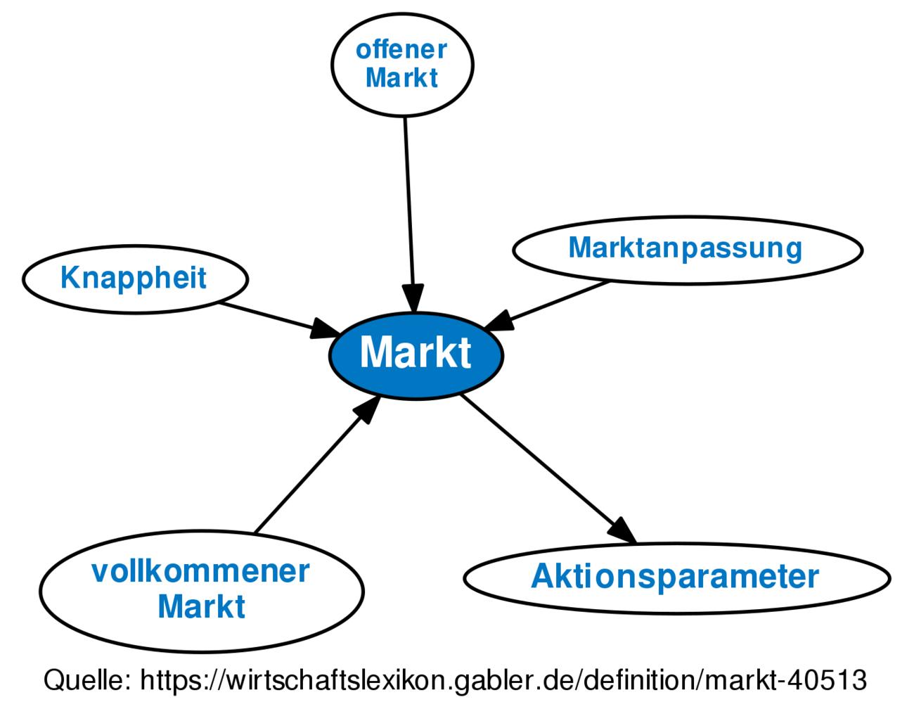 Markt Definition Gabler Wirtschaftslexikon