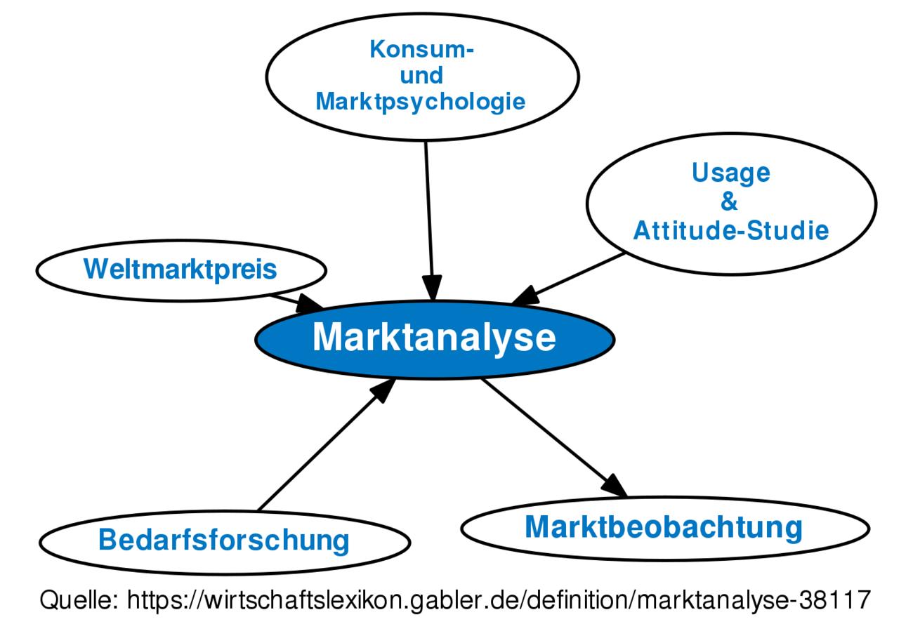 ᐅ Marktanalyse • Definition im Gabler Wirtschaftslexikon Online