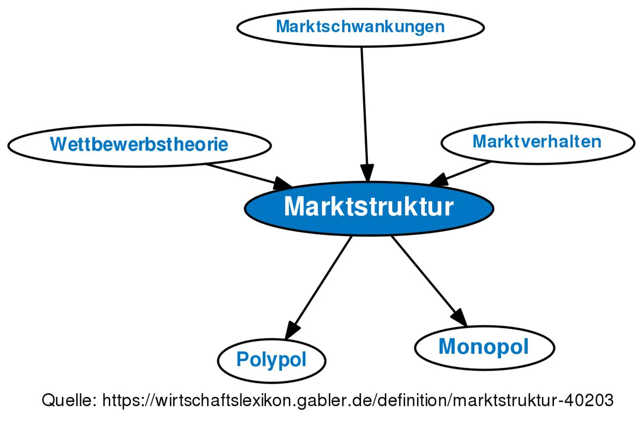 Marktstruktur Definition Gabler Wirtschaftslexikon