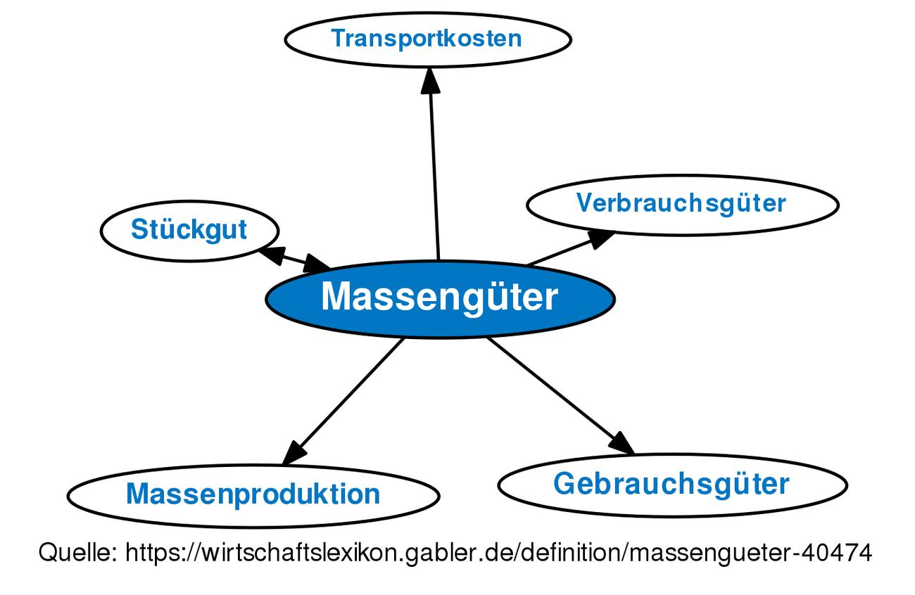definition massengter im gabler wirtschaftslexikon - Produktionsguter Beispiele