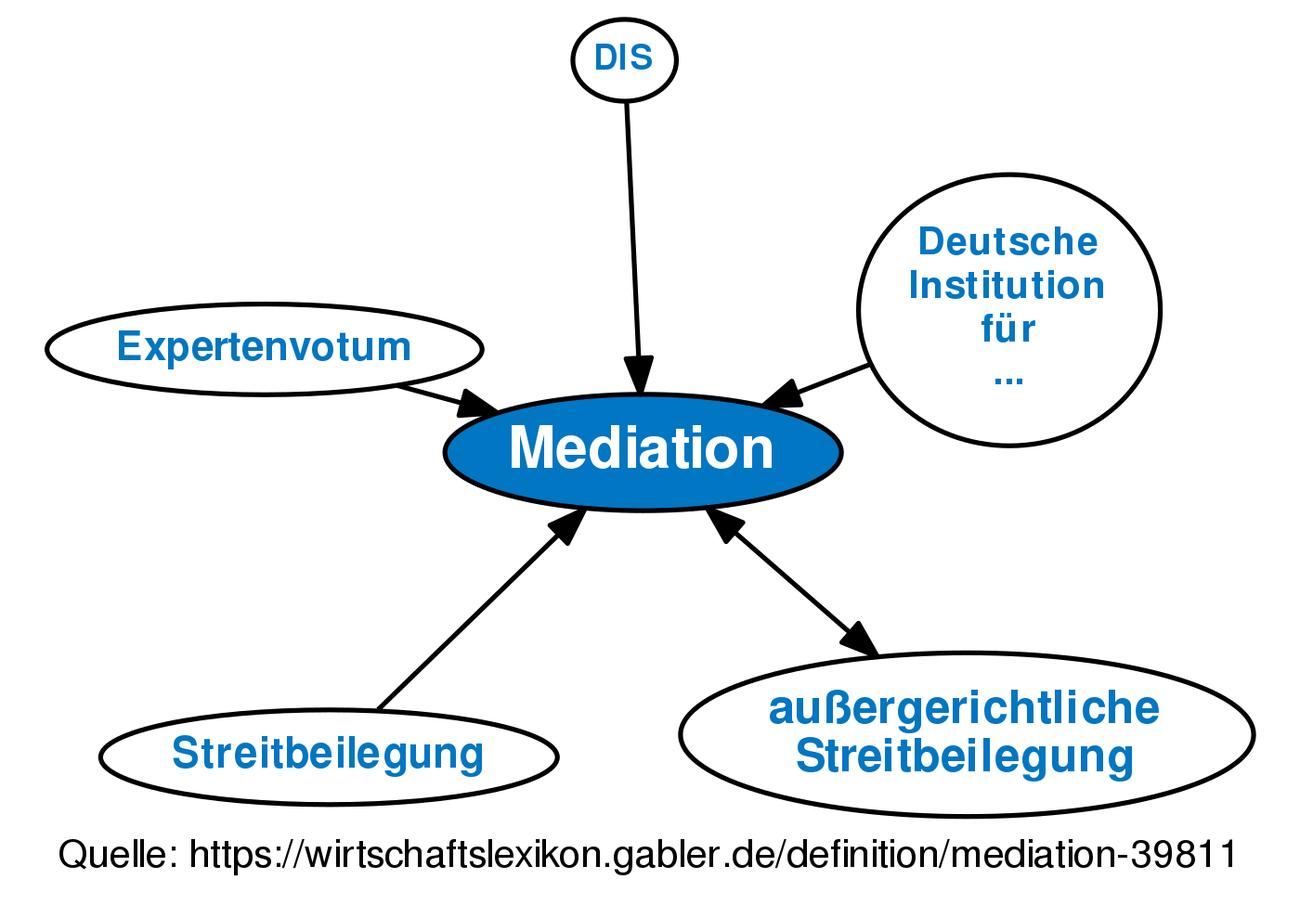 mediation • definition | gabler wirtschaftslexikon