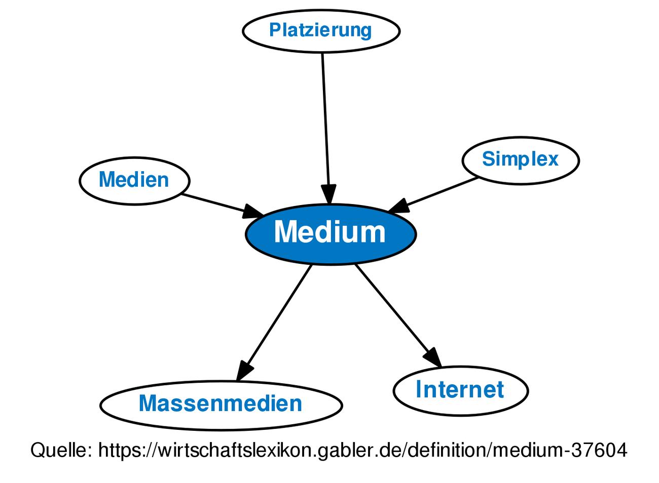 Medium • Definition | Gabler Wirtschaftslexikon