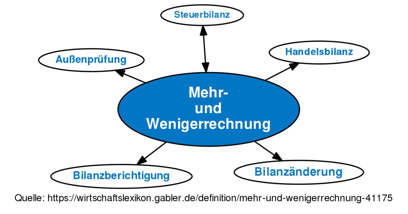 Gemütlich Spiel Computer Draht Diagramm Galerie - Schaltplan Serie ...