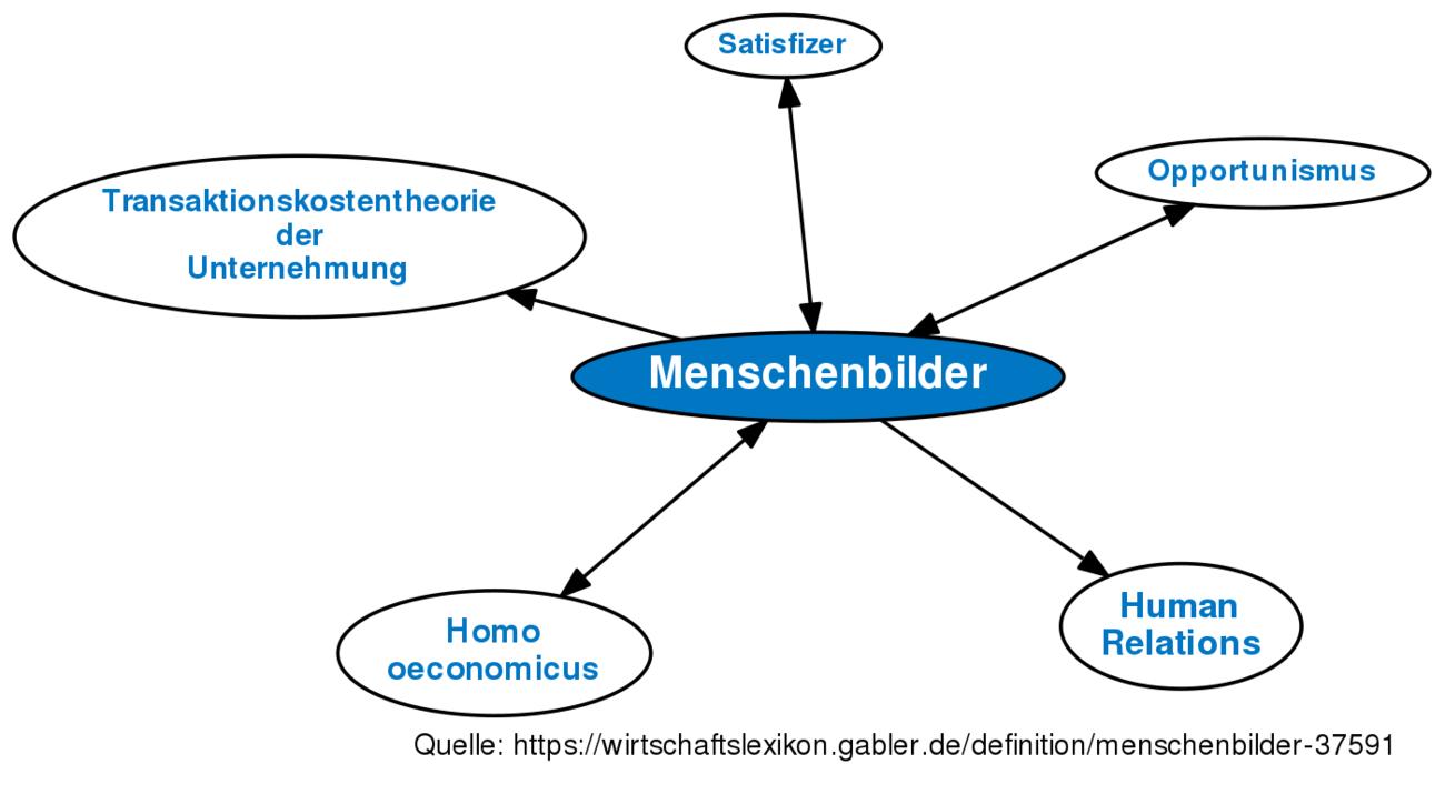 ᐅ Menschenbilder • Definition im Gabler Wirtschaftslexikon
