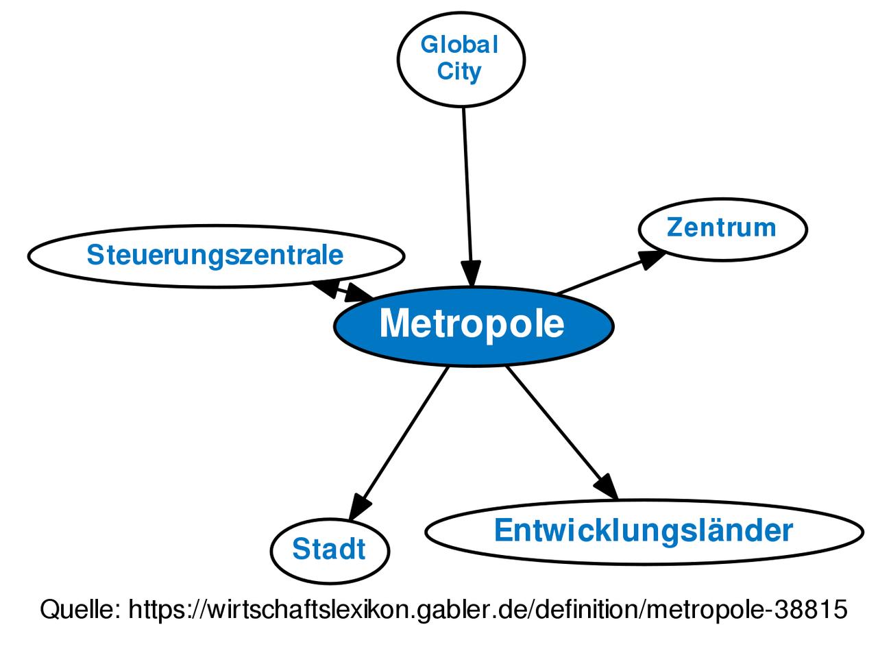 Was Ist Eine Metropole
