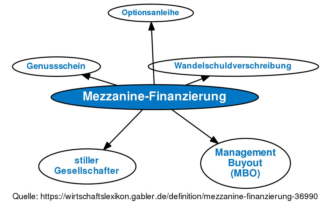 Mezzanine-Finanzierung • Definition | Gabler Wirtschaftslexikon