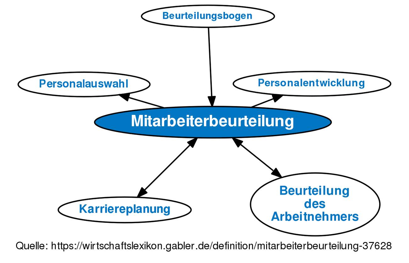 Definition »Mitarbeiterbeurteilung | Gabler Wirtschaftslexikon Online