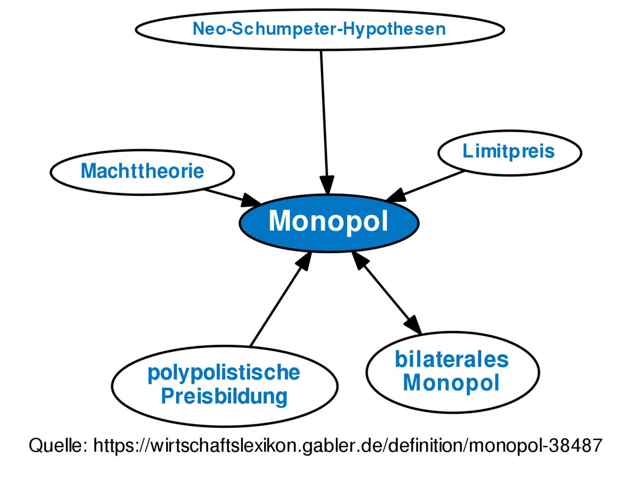 Monopol Definition Gabler Wirtschaftslexikon