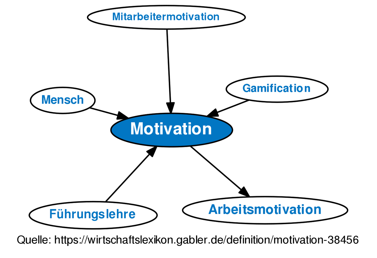 Definition »Revision von Motivation vom Mo., 19.02.2018 - 16:08« im ...