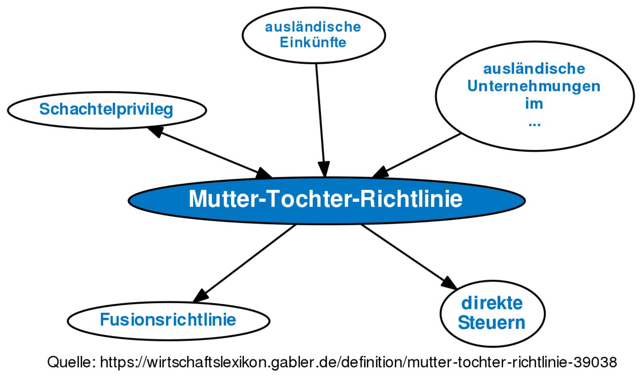 Definition »Mutter-Tochter-Richtlinie« im Gabler Wirtschaftslexikon