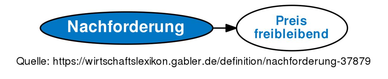 Nachforderung Definition Gabler Wirtschaftslexikon