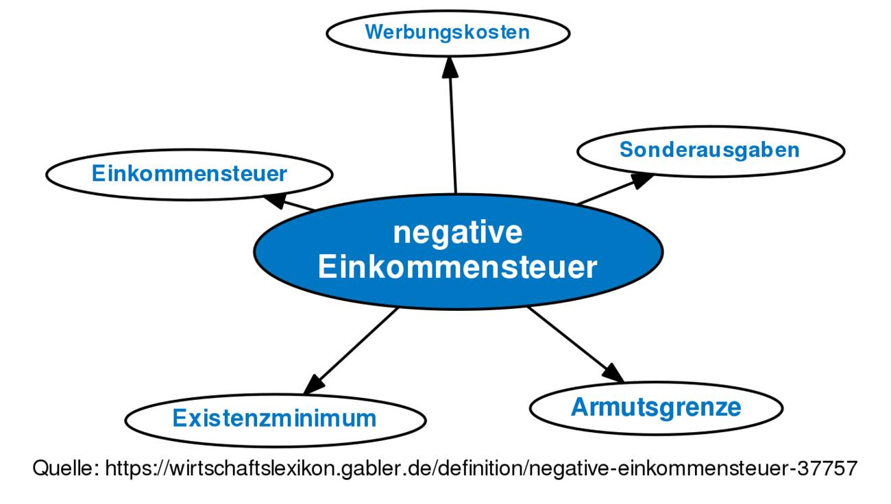 negative Einkommensteuer • Definition   Gabler ...