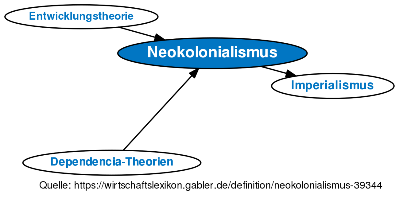 Neokolonialismus Definition