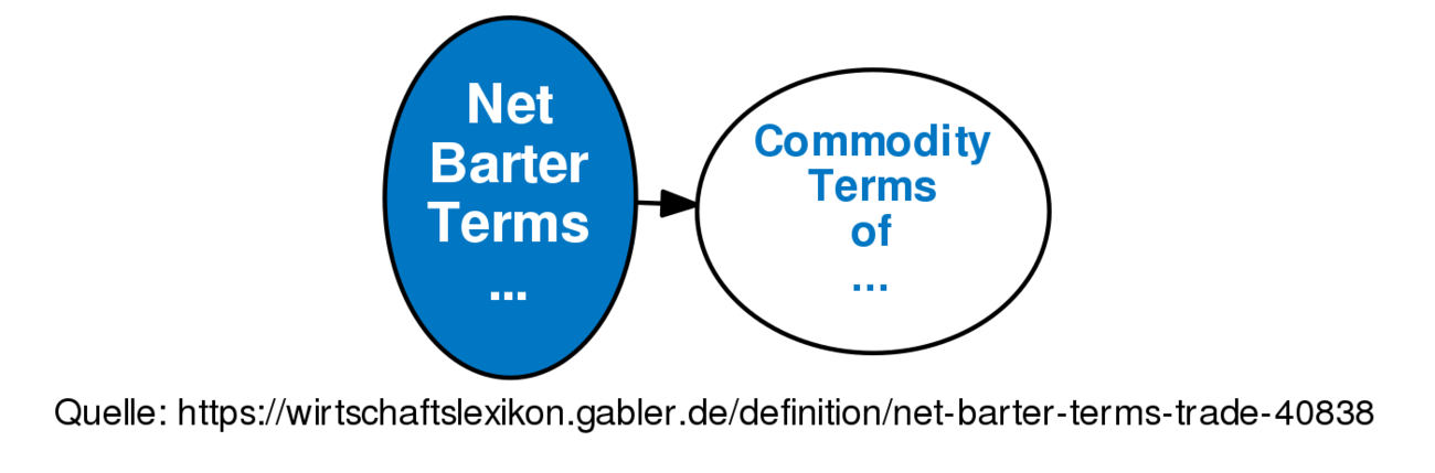 barter terms of trade