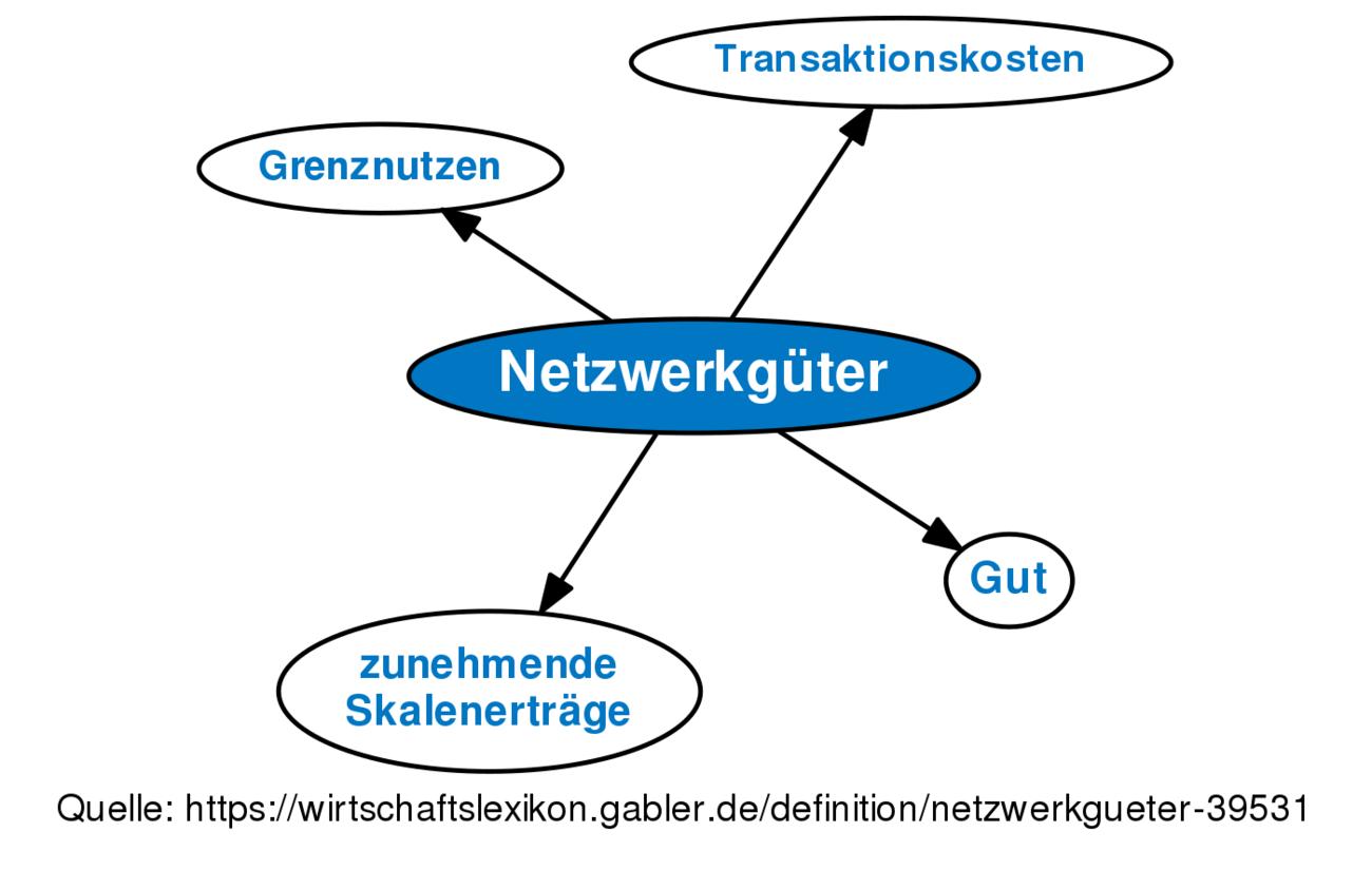 Beste Hervorragendes Zeichnen Netzwerk Graph Online Bilder ...