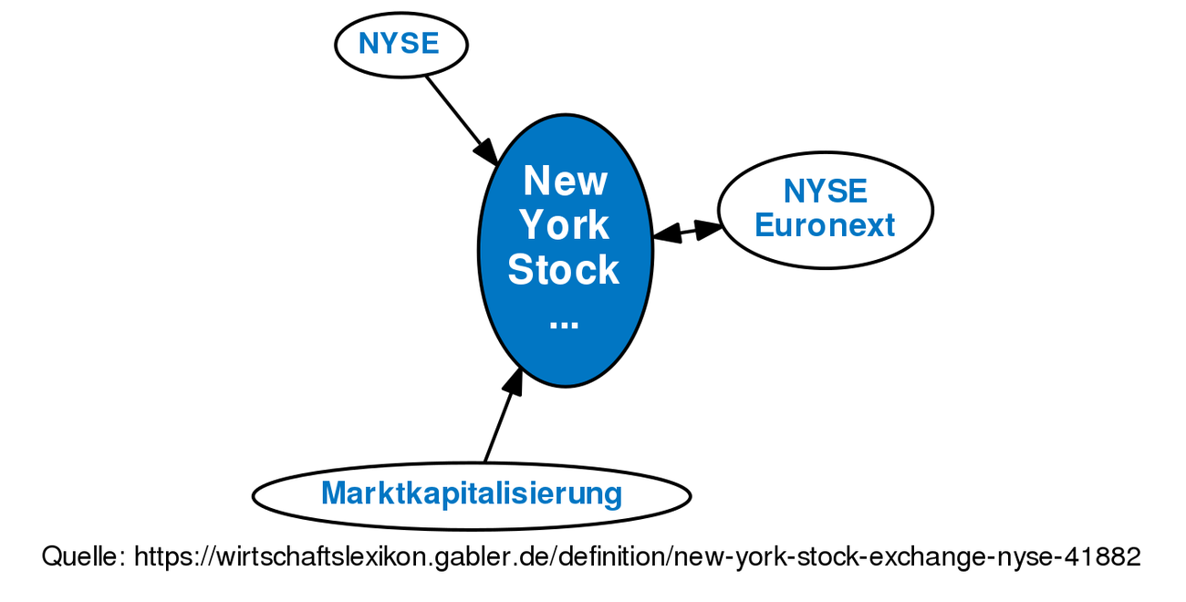 what is the definition of stock exchange