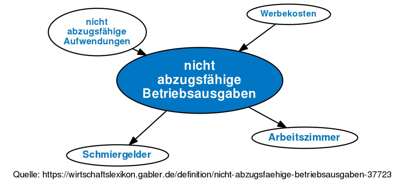 Nicht Abzugsfahige Betriebsausgaben Definition Gabler