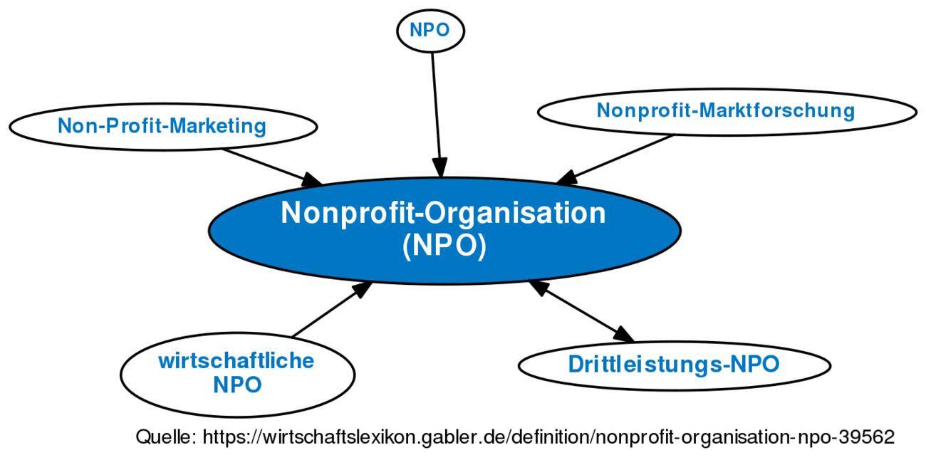 nonprofit-organisation (npo) • definition | gabler wirtschaftslexikon