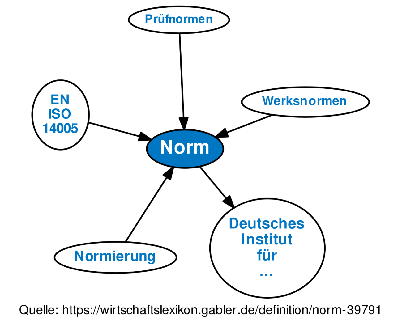 Iso Normen Definition