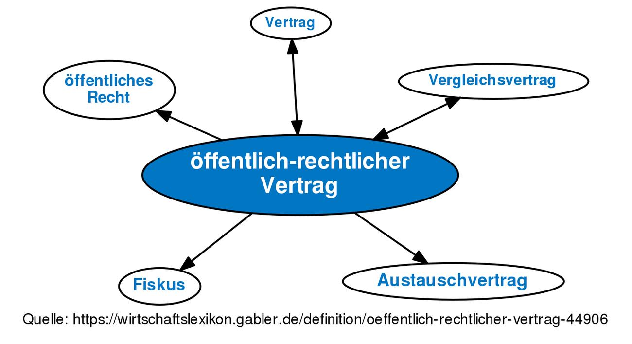 Berühmt Handelsvertragsvorlage Bilder - Entry Level Resume Vorlagen ...