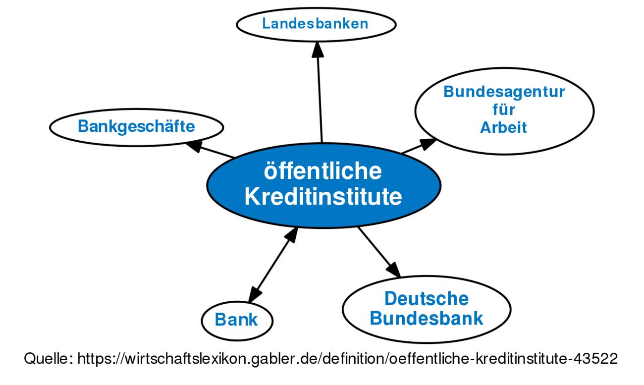 öffentliche Kreditinstitute Definition Gabler Wirtschaftslexikon