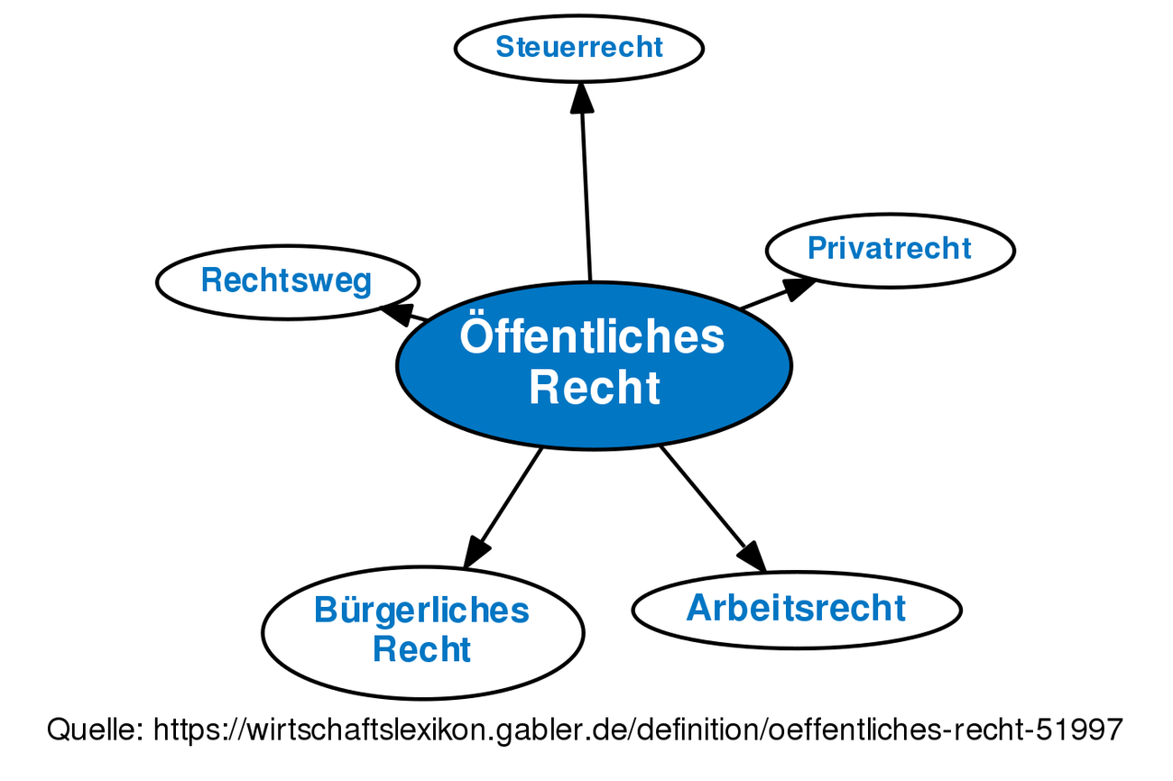 definition ffentliches recht im gabler wirtschaftslexikon - Offentliches Recht Beispiele