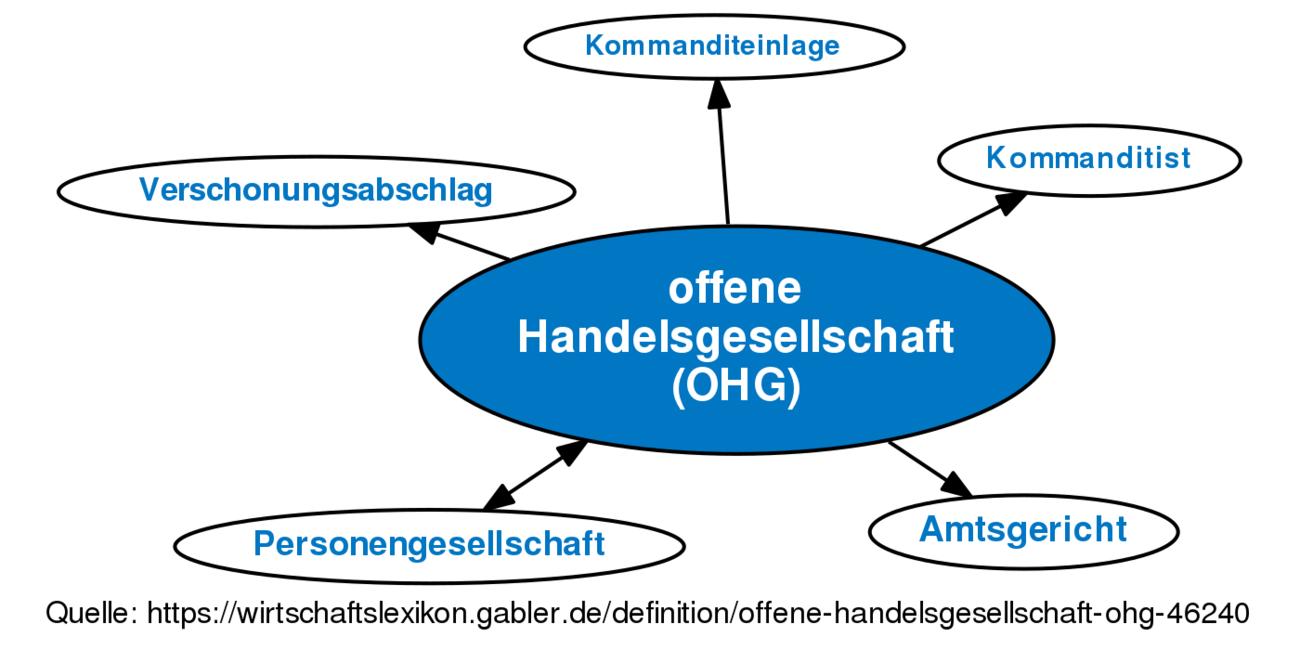 ᐅ offene Handelsgesellschaft (OHG) • Definition im Gabler